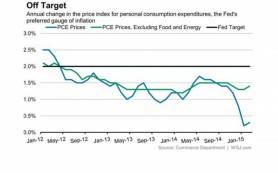 Инфляционное таргетирование или стрельба вслепую?