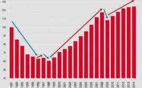 Эксперты: рост спроса на валюту говорит о стабилизации финансового положения населения