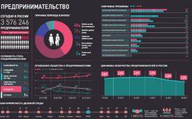Россия заняла 41-е место среди 152 стран по развитию онлайн-торговли